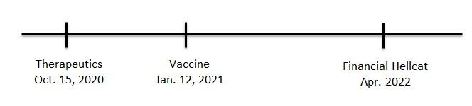 Timeline v2